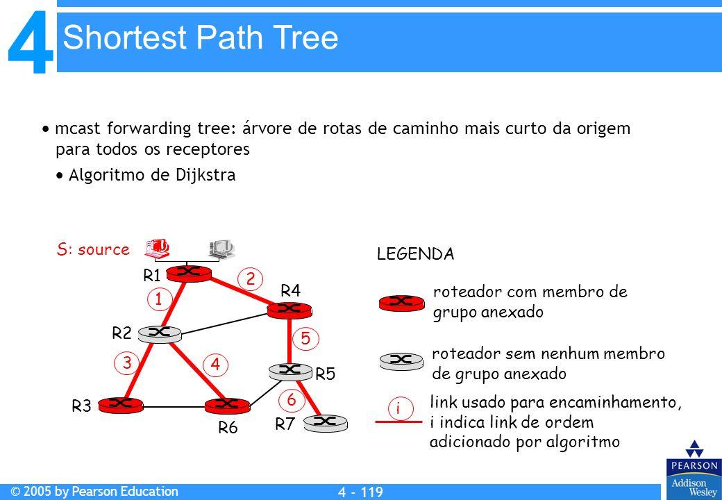 4 © 2005 by Pearson Education 4 4 - 119  mcast forwarding tree: árvore de rotas de caminho mais curto da origem para todos os receptores  Algoritmo
