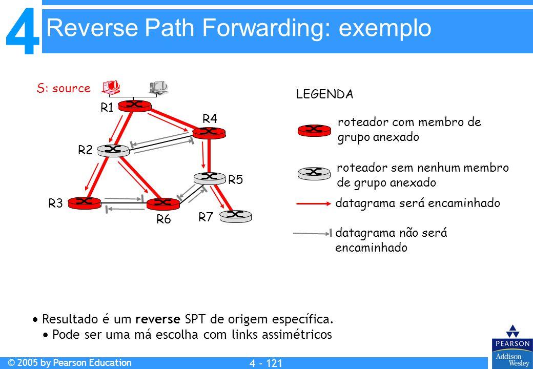 4 © 2005 by Pearson Education 4 4 - 121  Resultado é um reverse SPT de origem específica.  Pode ser uma má escolha com links assimétricos R1 R2 R3 R