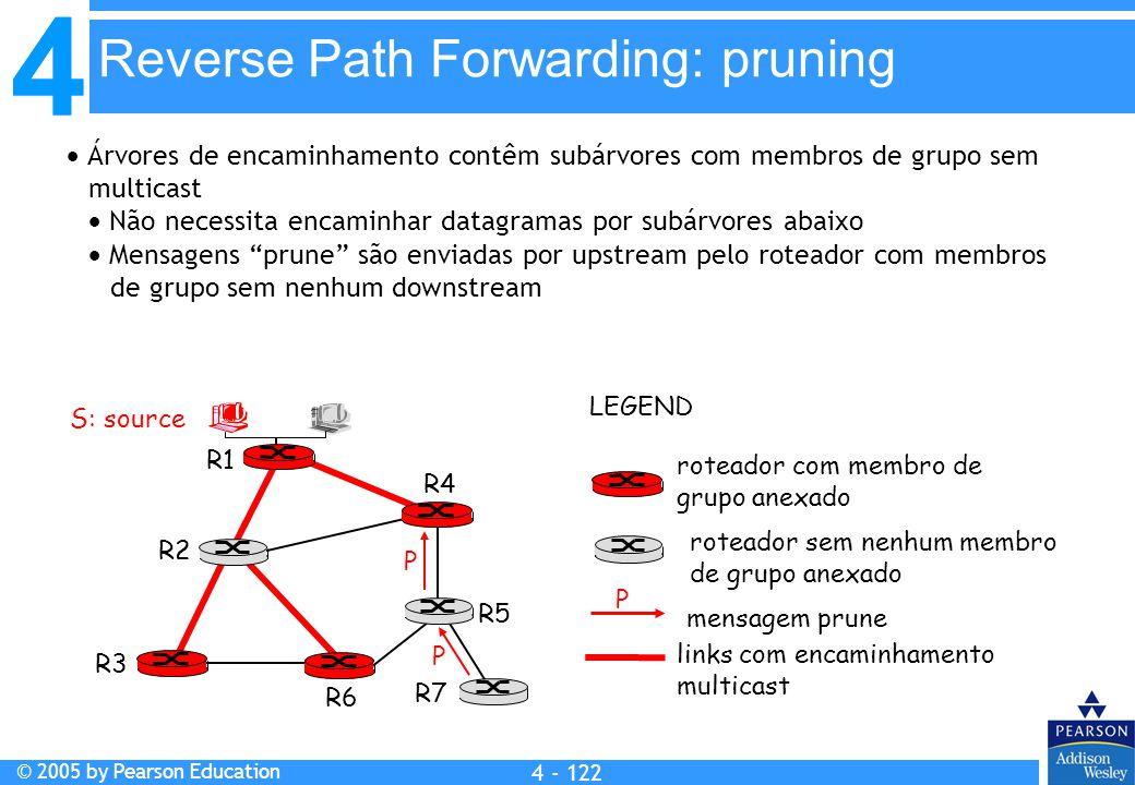 4 © 2005 by Pearson Education 4 4 - 122  Árvores de encaminhamento contêm subárvores com membros de grupo sem multicast  Não necessita encaminhar da