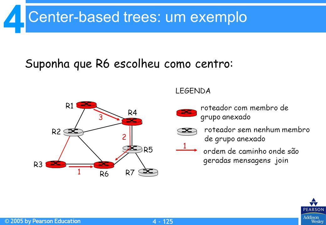 4 © 2005 by Pearson Education 4 4 - 125 Suponha que R6 escolheu como centro: R1 R2 R3 R4 R5 R6 R7 roteador com membro de grupo anexado roteador sem ne