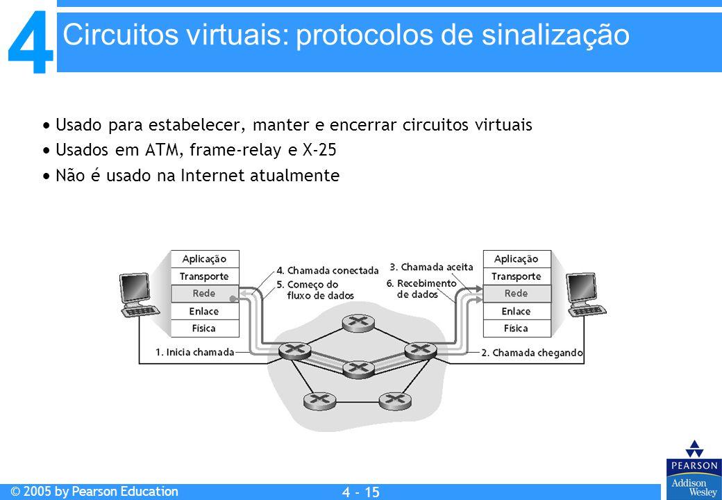 4 © 2005 by Pearson Education 4 4 - 15  Usado para estabelecer, manter e encerrar circuitos virtuais  Usados em ATM, frame-relay e X-25  Não é usad