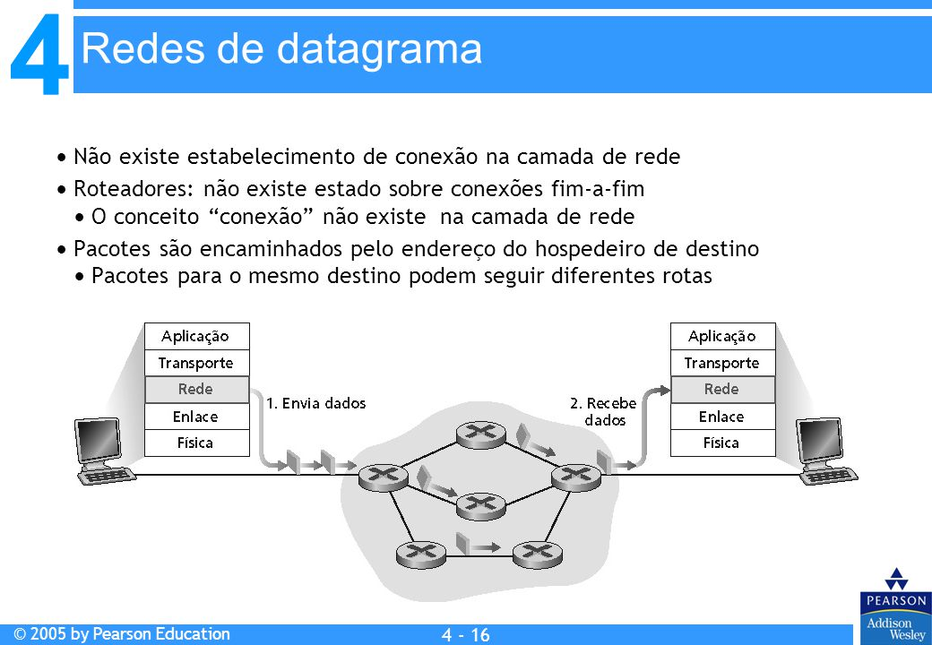 4 © 2005 by Pearson Education 4 4 - 16  Não existe estabelecimento de conexão na camada de rede  Roteadores: não existe estado sobre conexões fim-a-