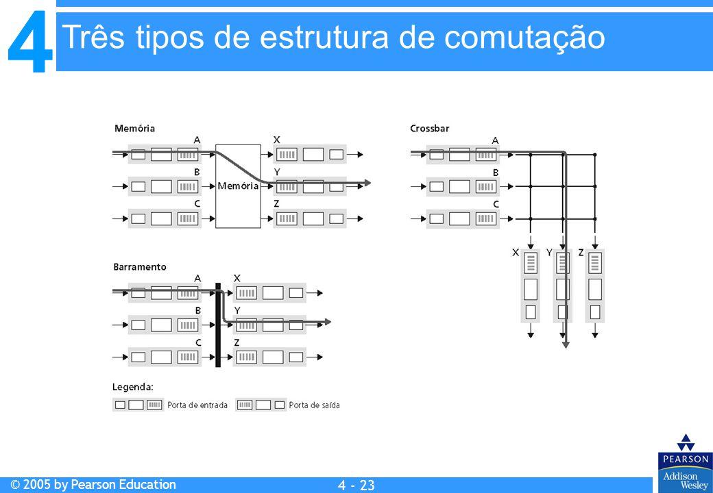 4 © 2005 by Pearson Education 4 4 - 23 Três tipos de estrutura de comutação