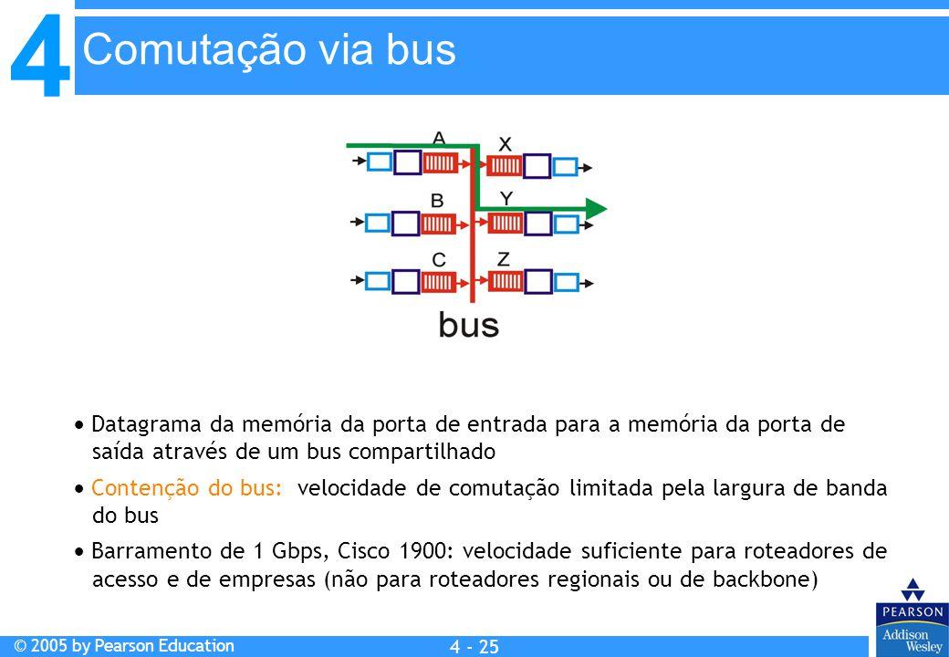 4 © 2005 by Pearson Education 4 4 - 25  Datagrama da memória da porta de entrada para a memória da porta de saída através de um bus compartilhado  C