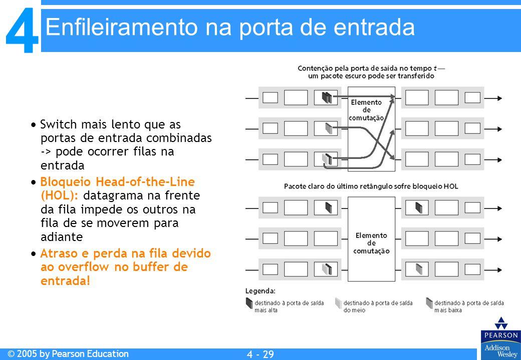 4 © 2005 by Pearson Education 4 4 - 29  Switch mais lento que as portas de entrada combinadas -> pode ocorrer filas na entrada  Bloqueio Head-of-the