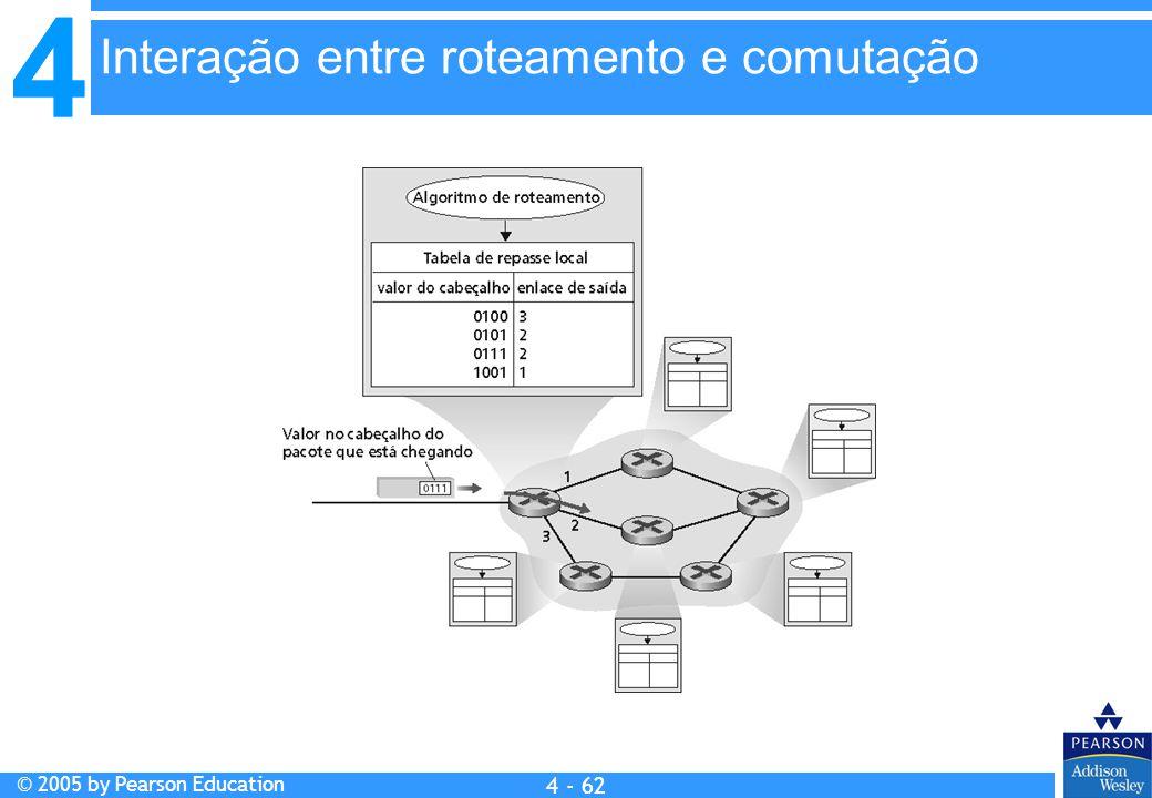4 © 2005 by Pearson Education 4 4 - 62 Interação entre roteamento e comutação