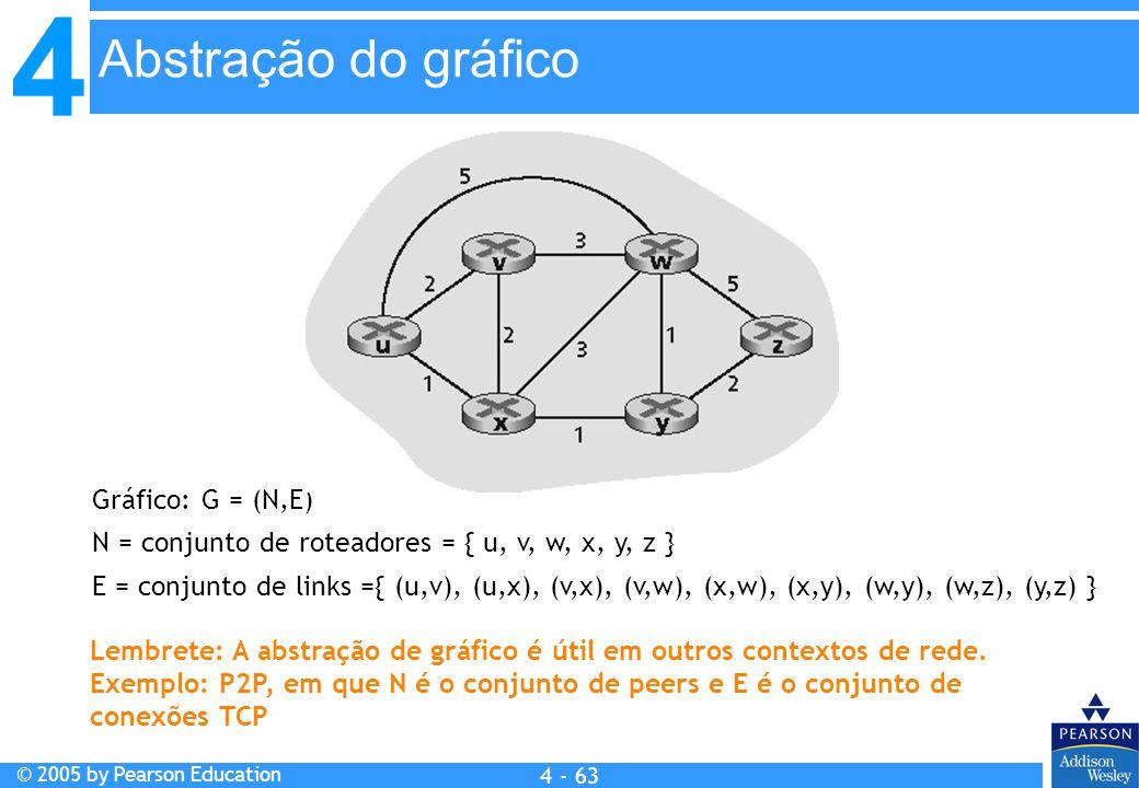 4 © 2005 by Pearson Education 4 4 - 63 Gráfico: G = (N,E) N = conjunto de roteadores = { u, v, w, x, y, z } E = conjunto de links ={ (u,v), (u,x), (v,