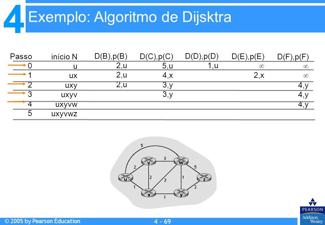 4 © 2005 by Pearson Education 4 4 - 69 Passo 0 1 2 3 4 5 início N u ux uxy uxyv uxyvw uxyvwz D(B),p(B) 2,u D(C),p(C) 5,u 4,x 3,y D(D),p(D) 1,u D(E),p(