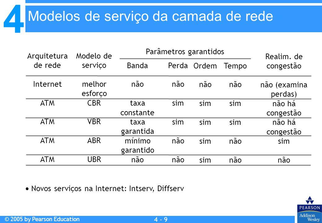 4 © 2005 by Pearson Education 4 4 - 9 Arquitetura de rede Internet ATM Modelo de serviço melhor esforço CBR VBR ABR UBR Banda não taxa constante taxa