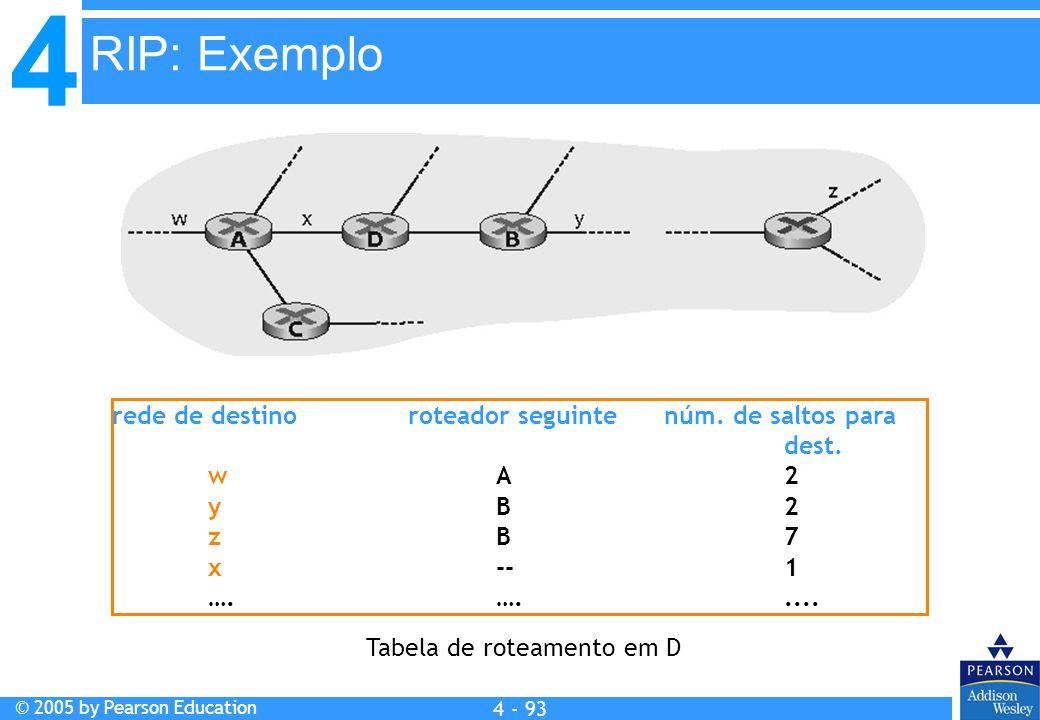 4 © 2005 by Pearson Education 4 4 - 93 rede de destino roteador seguinte núm. de saltos para dest. wA2 yB2 zB7 x--1 ….…..... Tabela de roteamento em D