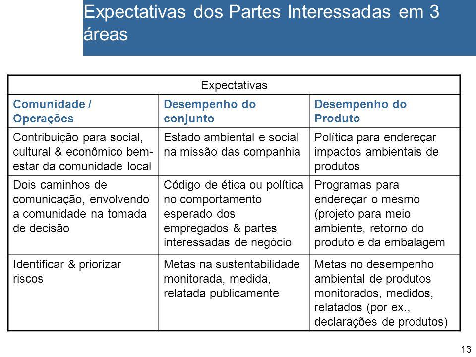 13 Expectativas dos Partes Interessadas em 3 áreas Expectativas Comunidade / Operações Desempenho do conjunto Desempenho do Produto Contribuição para