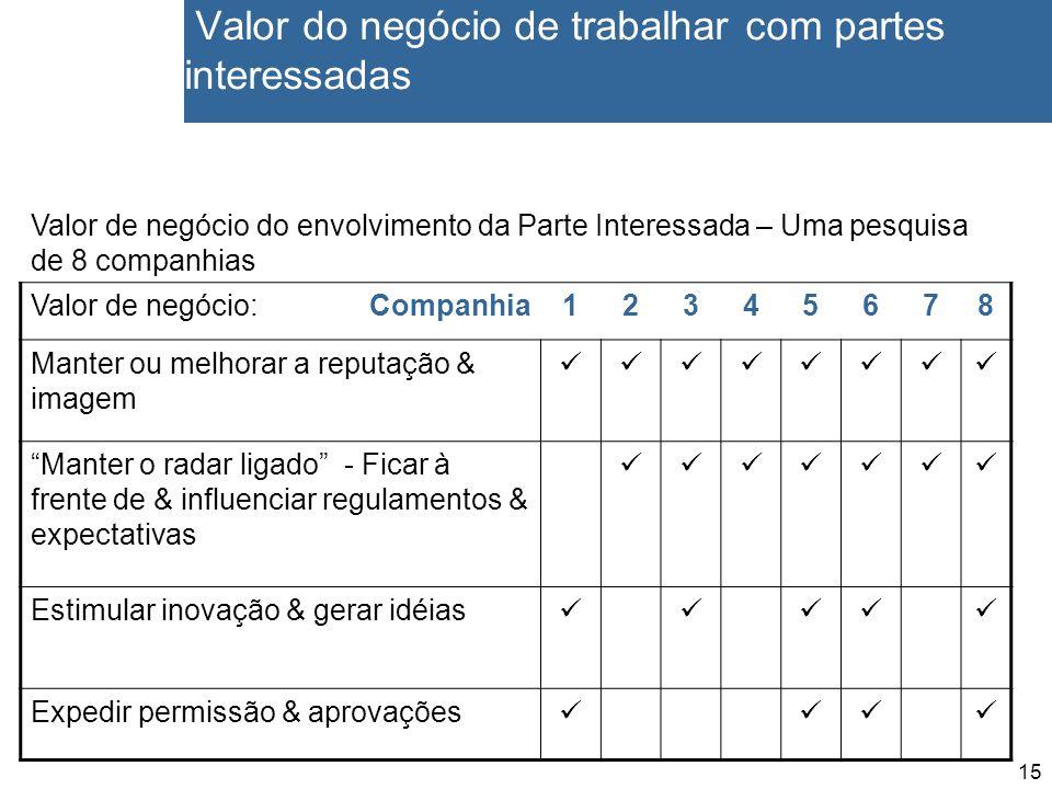 15 Valor do negócio de trabalhar com partes interessadas Valor de negócio do envolvimento da Parte Interessada – Uma pesquisa de 8 companhias Valor de