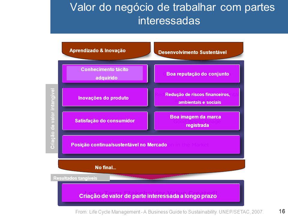 16 Valor do negócio de trabalhar com partes interessadas Aprendizado & Inovação Desenvolvimento Sustentável Conhecimento tácito adquirido Boa reputaçã