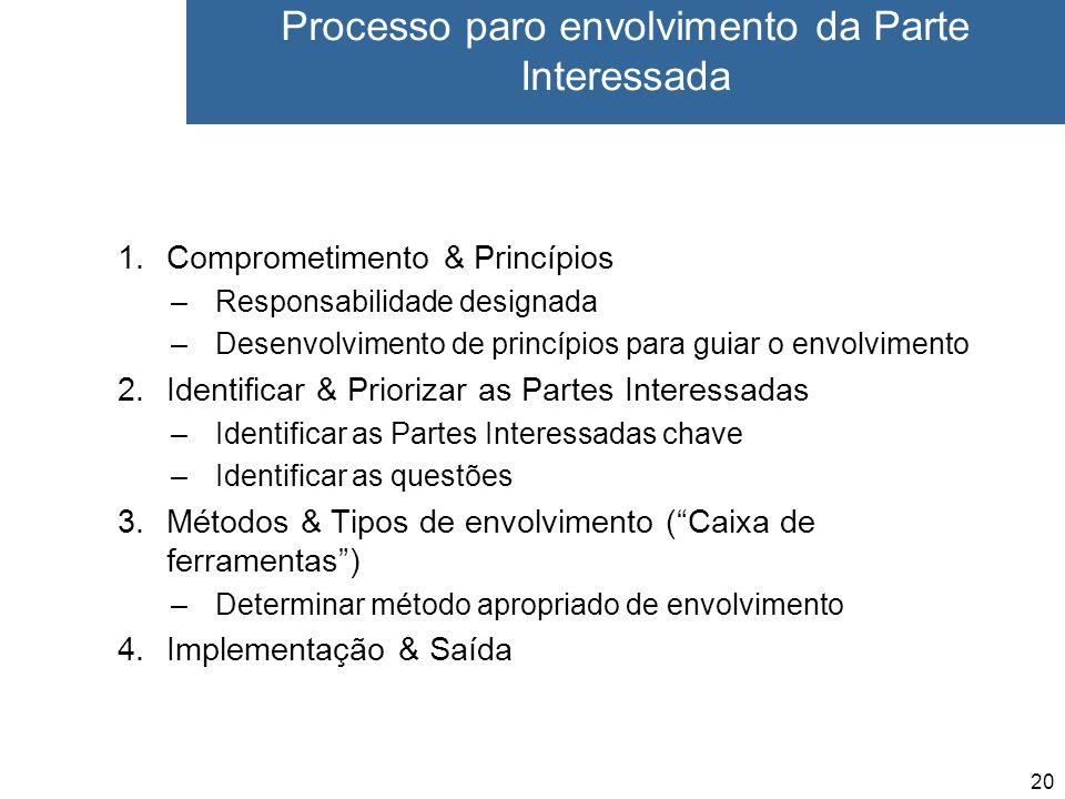 20 Processo paro envolvimento da Parte Interessada 1.Comprometimento & Princípios –Responsabilidade designada –Desenvolvimento de princípios para guiar o envolvimento 2.Identificar & Priorizar as Partes Interessadas –Identificar as Partes Interessadas chave –Identificar as questões 3.Métodos & Tipos de envolvimento ( Caixa de ferramentas ) –Determinar método apropriado de envolvimento 4.Implementação & Saída