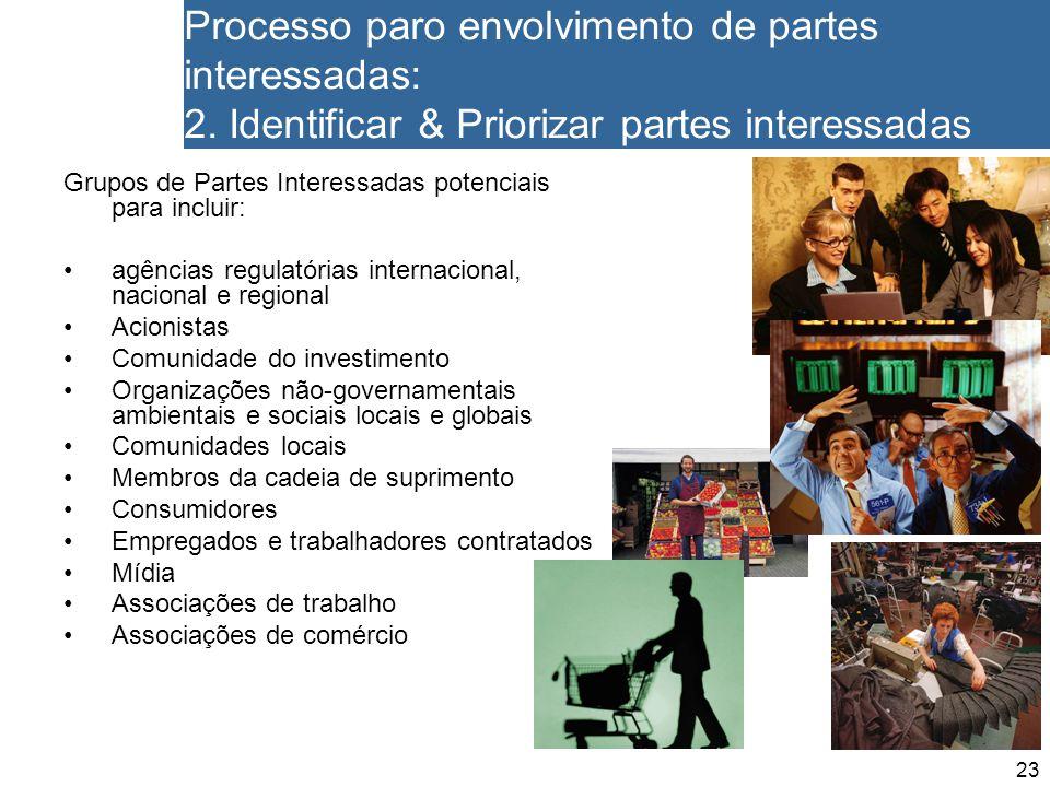 23 Processo paro envolvimento de partes interessadas: 2. Identificar & Priorizar partes interessadas Grupos de Partes Interessadas potenciais para inc