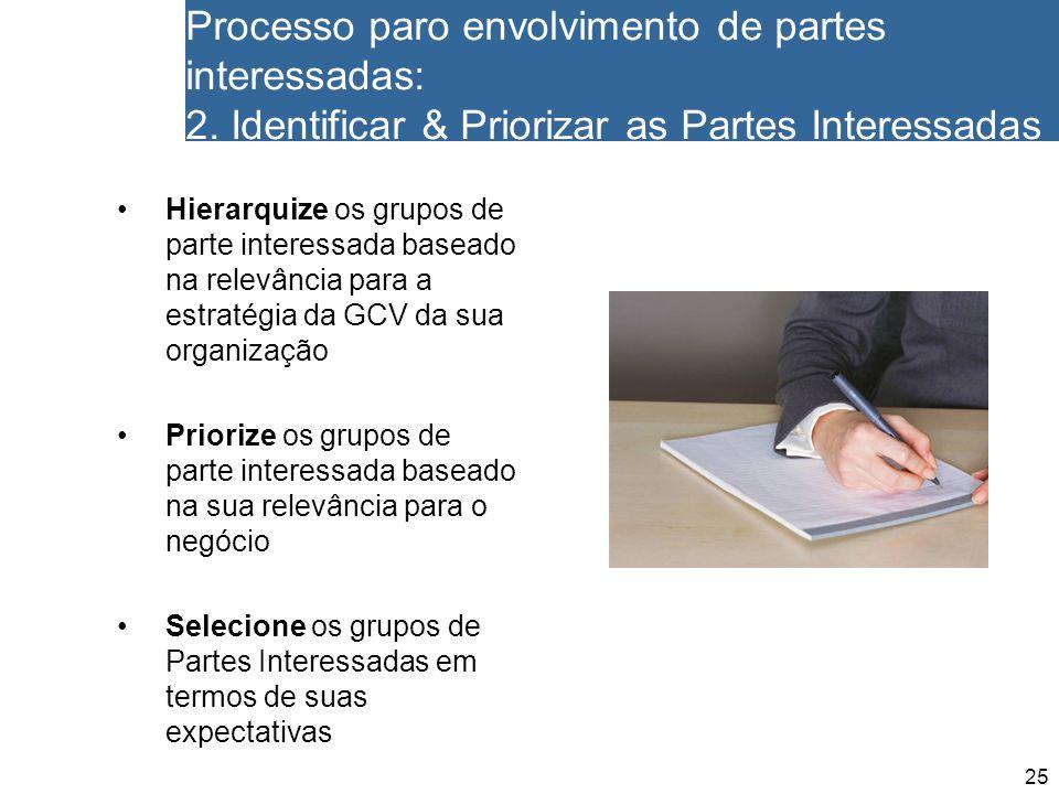 25 Processo paro envolvimento de partes interessadas: 2. Identificar & Priorizar as Partes Interessadas Hierarquize os grupos de parte interessada bas