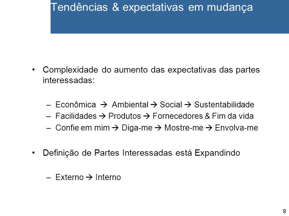 9 Tendências & expectativas em mudança Complexidade do aumento das expectativas das partes interessadas: –Econômica  Ambiental  Social  Sustentabil
