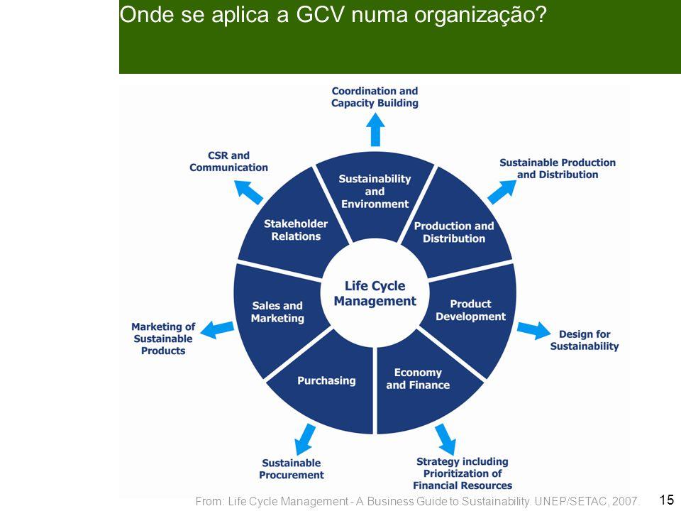 15 Onde se aplica a GCV numa organização.