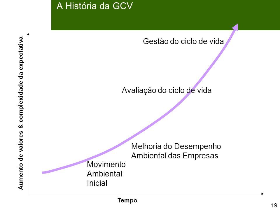19 A História da GCV Time Movimento Ambiental Inicial Melhoria do Desempenho Ambiental das Empresas Avaliação do ciclo de vida Gestão do ciclo de vida Aumento de valores & complexidade da expectativa Tempo
