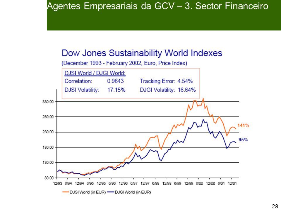 28 Agentes Empresariais da GCV – 3. Sector Financeiro