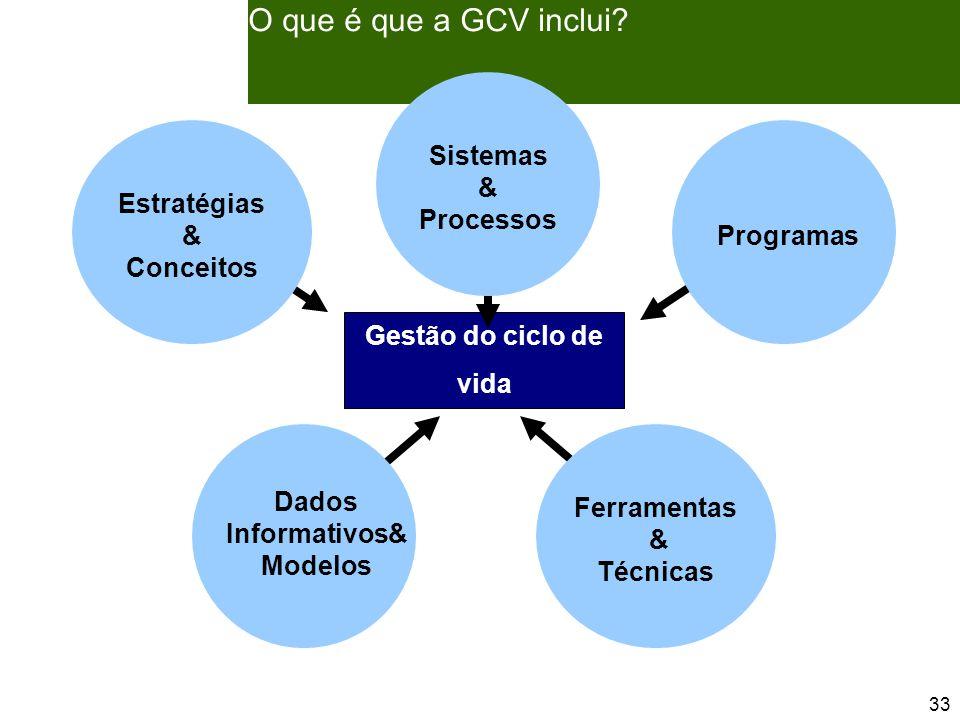 33 O que é que a GCV inclui.