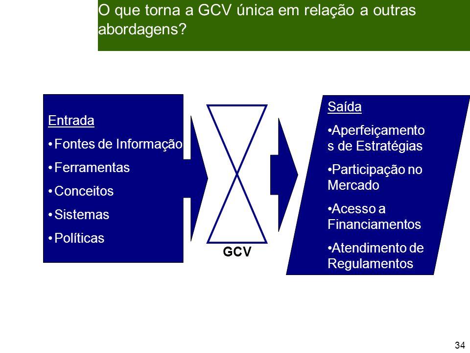 34 Entrada Fontes de Informação Ferramentas Conceitos Sistemas Políticas O que torna a GCV única em relação a outras abordagens.