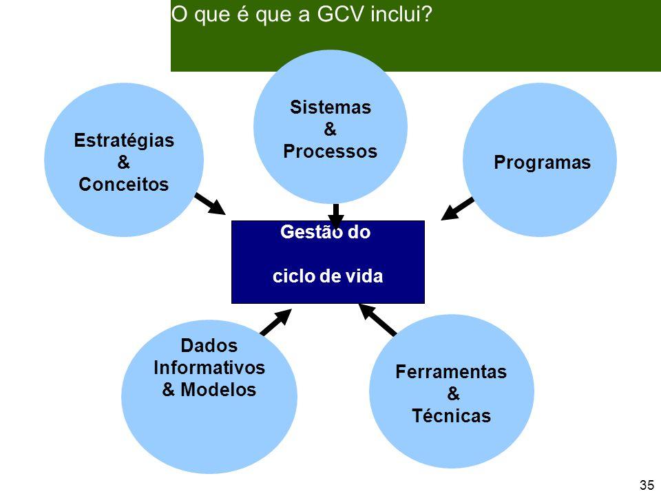 35 O que é que a GCV inclui.