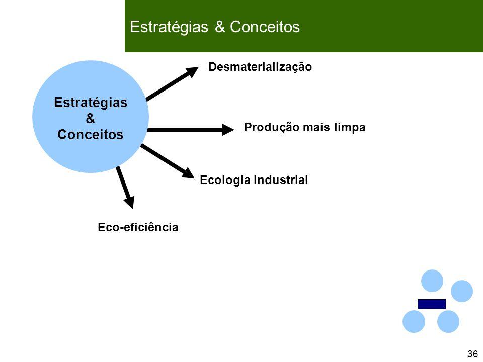 36 Life Cycle Management Ecologia Industrial Desmaterialização Produção mais limpa Eco-eficiência Estratégias & Conceitos