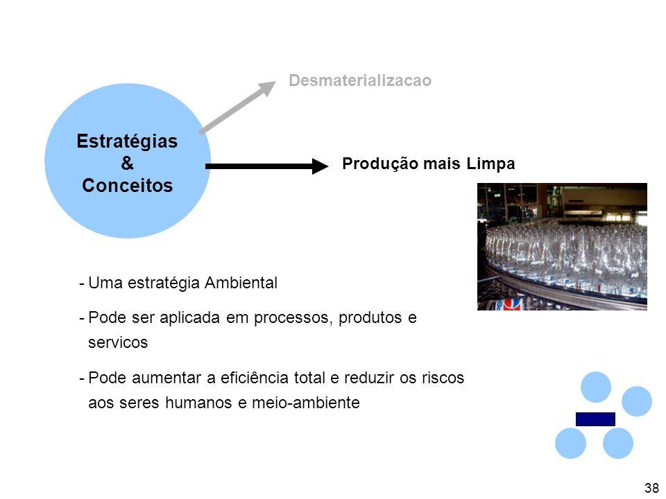 38 Estratégias & Conceitos Desmaterializacao Produção mais Limpa -Uma estratégia Ambiental -Pode ser aplicada em processos, produtos e servicos -Pode aumentar a eficiência total e reduzir os riscos aos seres humanos e meio-ambiente