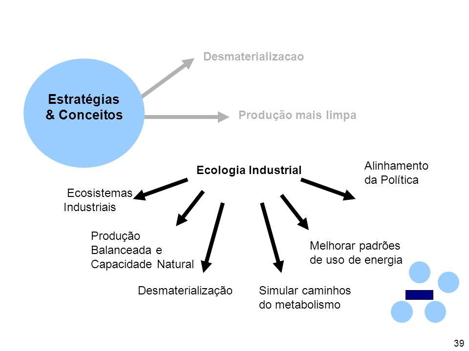 39 Ecologia Industrial Desmaterializacao Produção mais limpa Ecosistemas Industriais Produção Balanceada e Capacidade Natural DesmaterializaçãoSimular caminhos do metabolismo Melhorar padrões de uso de energia Alinhamento da Política Estratégias & Conceitos