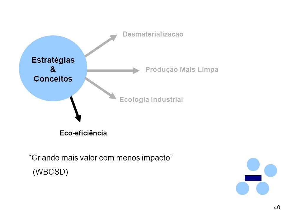 40 Estratégias & Conceitos Ecologia Industrial Desmaterializacao Produção Mais Limpa Eco-eficiência Criando mais valor com menos impacto (WBCSD)