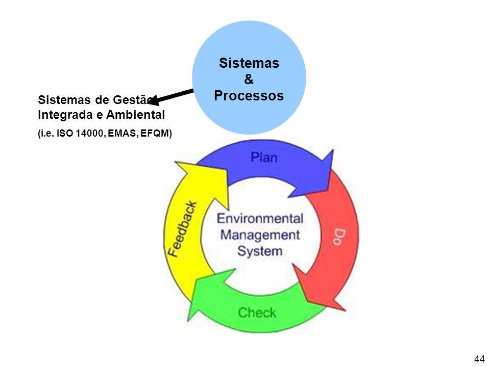 44 Sistemas de Gestão Integrada e Ambiental (i.e. ISO 14000, EMAS, EFQM) Sistemas & Processos