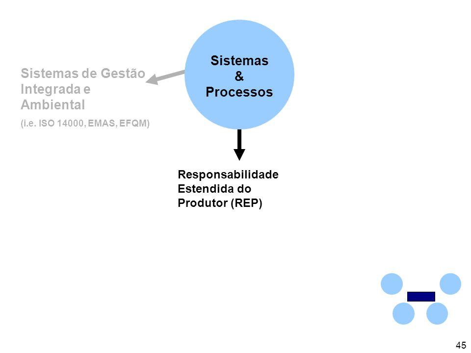 45 Sistemas de Gestão Integrada e Ambiental (i.e.