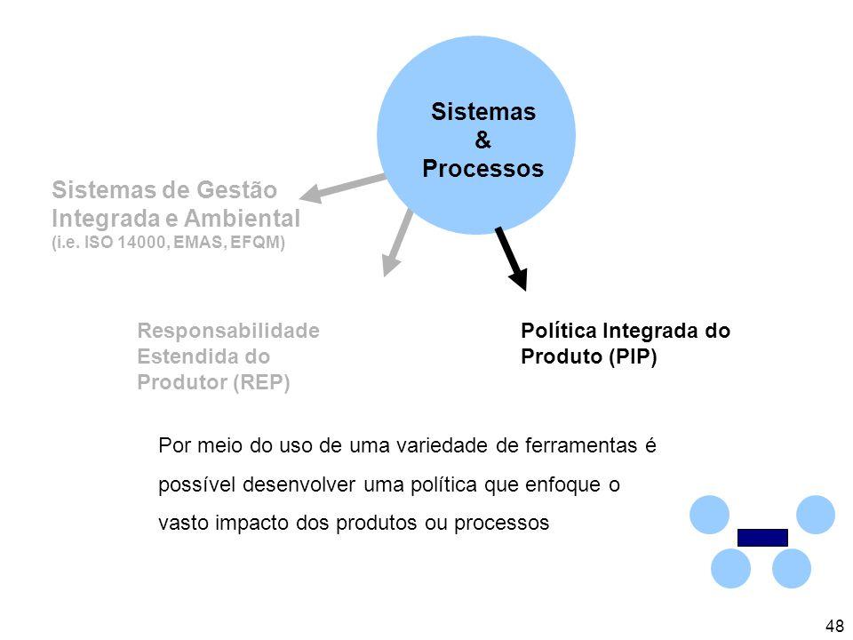 48 Responsabilidade Estendida do Produtor (REP) Sistemas de Gestão Integrada e Ambiental (i.e.