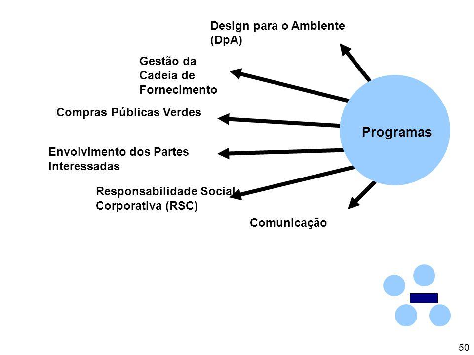 50 Gestão da Cadeia de Fornecimento Comunicação Responsabilidade Social Corporativa (RSC) Envolvimento dos Partes Interessadas Compras Públicas Verdes Design para o Ambiente (DpA) Programas