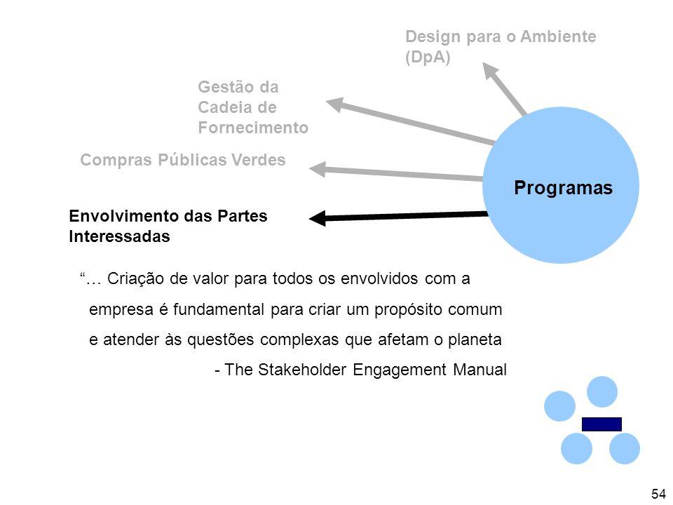 54 Design para o Ambiente (DpA) Gestão da Cadeia de Fornecimento Envolvimento das Partes Interessadas Compras Públicas Verdes … Criação de valor para todos os envolvidos com a empresa é fundamental para criar um propósito comum e atender às questões complexas que afetam o planeta - The Stakeholder Engagement Manual Programas