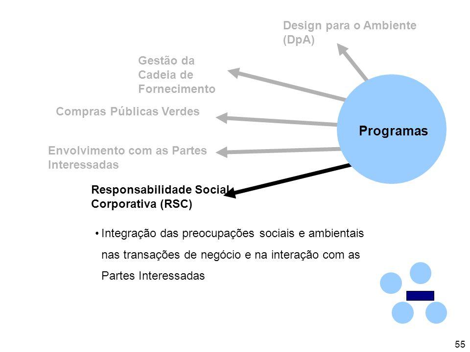 55 Design para o Ambiente (DpA) Gestão da Cadeia de Fornecimento Responsabilidade Social Corporativa (RSC) Envolvimento com as Partes Interessadas Compras Públicas Verdes Integração das preocupações sociais e ambientais nas transações de negócio e na interação com as Partes Interessadas Programas