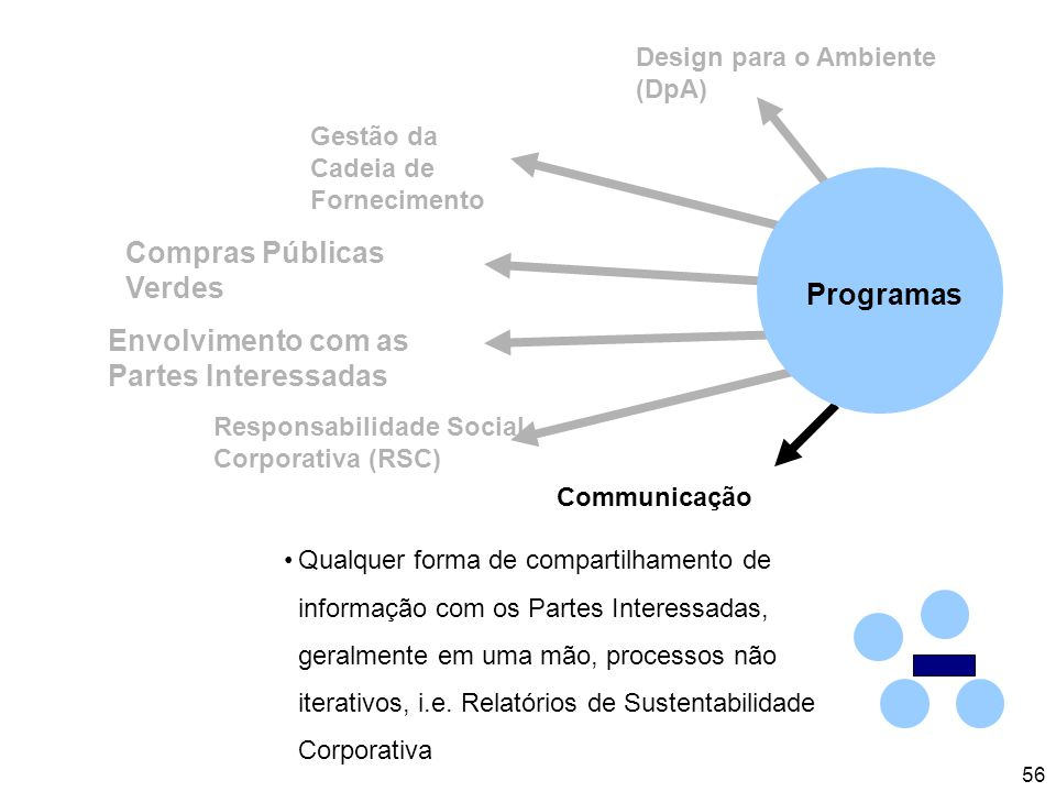 56 Design para o Ambiente (DpA) Gestão da Cadeia de Fornecimento Communicação Responsabilidade Social Corporativa (RSC) Envolvimento com as Partes Interessadas Compras Públicas Verdes Qualquer forma de compartilhamento de informação com os Partes Interessadas, geralmente em uma mão, processos não iterativos, i.e.