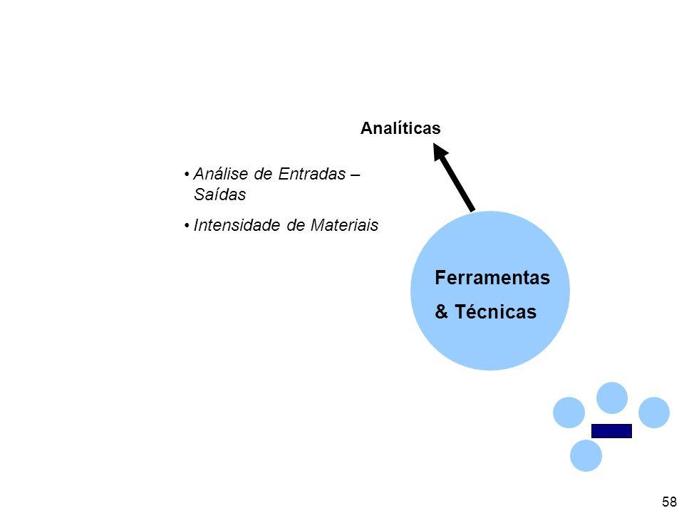 58 Analíticas Análise de Entradas – Saídas Intensidade de Materiais Ferramentas & Técnicas