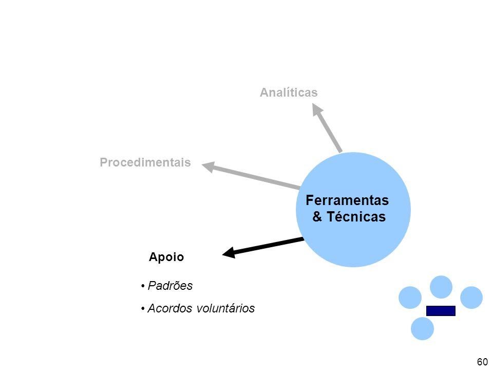60 Analíticas Procedimentais Apoio Padrões Acordos voluntários Ferramentas & Técnicas