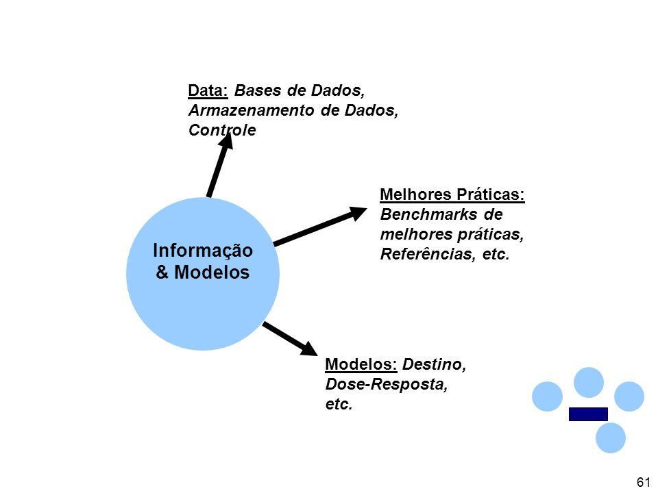 61 Data: Bases de Dados, Armazenamento de Dados, Controle Melhores Práticas: Benchmarks de melhores práticas, Referências, etc.