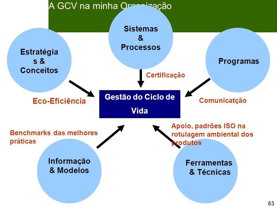 63 A GCV na minha Organização Benchmarks das melhores práticas Comunicatção Certificação Eco-Eficiência Estratégia s & Conceitos Sistemas & Processos Programas Informação & Modelos Ferramentas & Técnicas Gestão do Ciclo de Vida Apoio, padrões ISO na rotulagem ambiental dos produtos