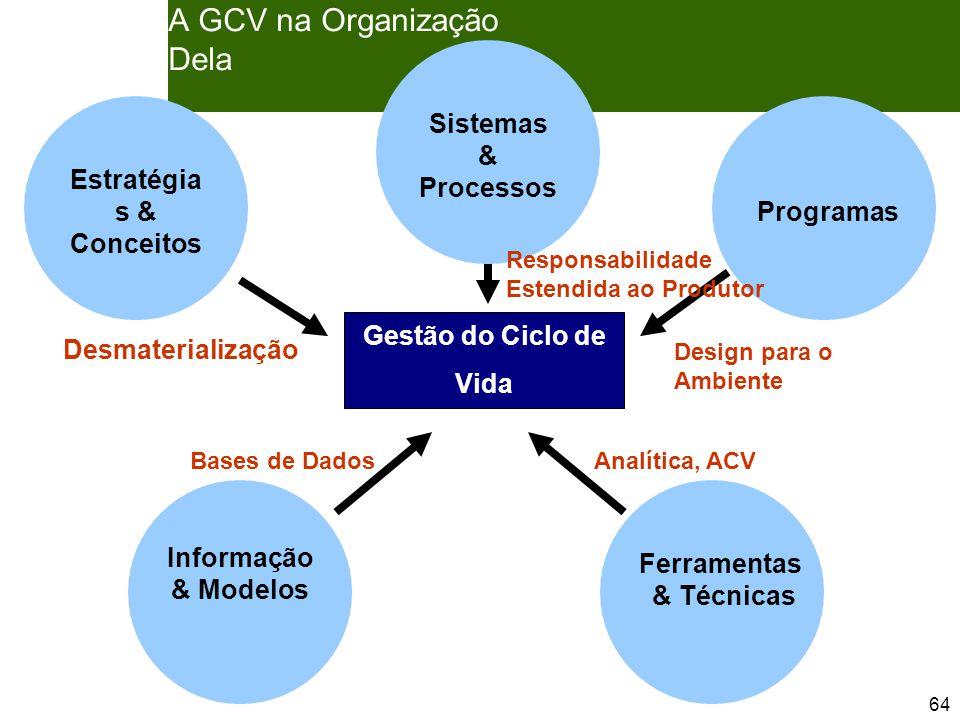 64 A GCV na Organização Dela Bases de Dados Design para o Ambiente Desmaterialização Estratégia s & Conceitos Sistemas & Processos Programas Informação & Modelos Ferramentas & Técnicas Gestão do Ciclo de Vida Analítica, ACV Responsabilidade Estendida ao Produtor