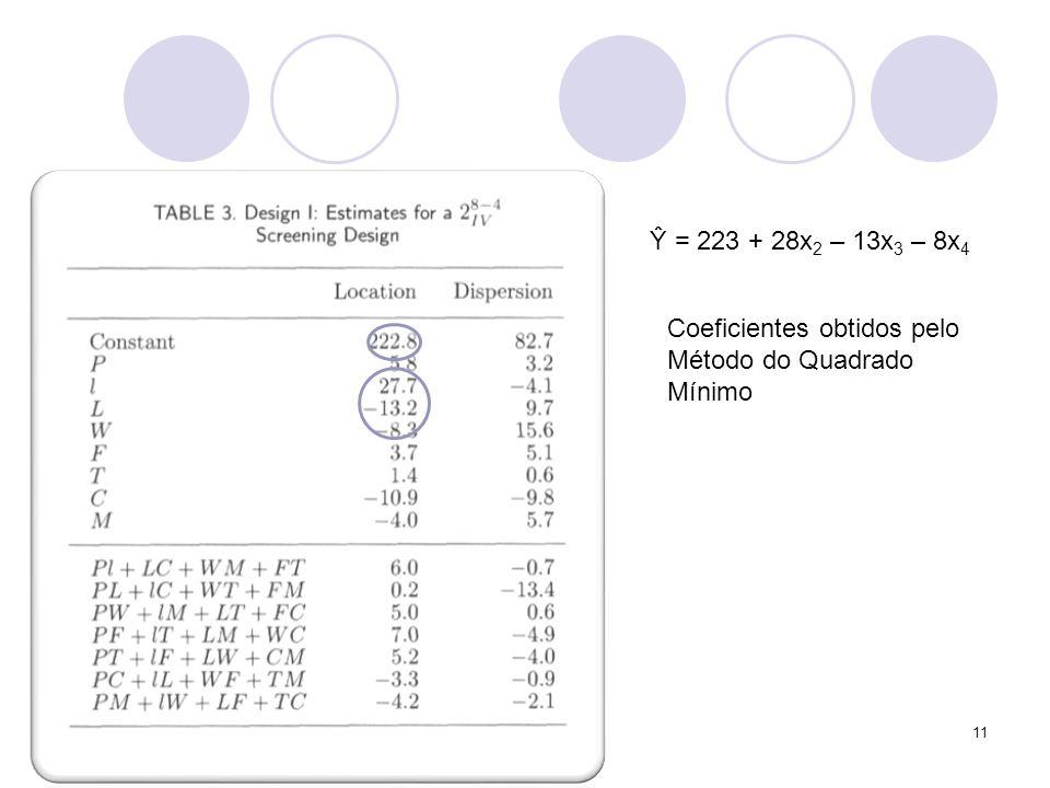 11 Ŷ = 223 + 28x 2 – 13x 3 – 8x 4 Coeficientes obtidos pelo Método do Quadrado Mínimo