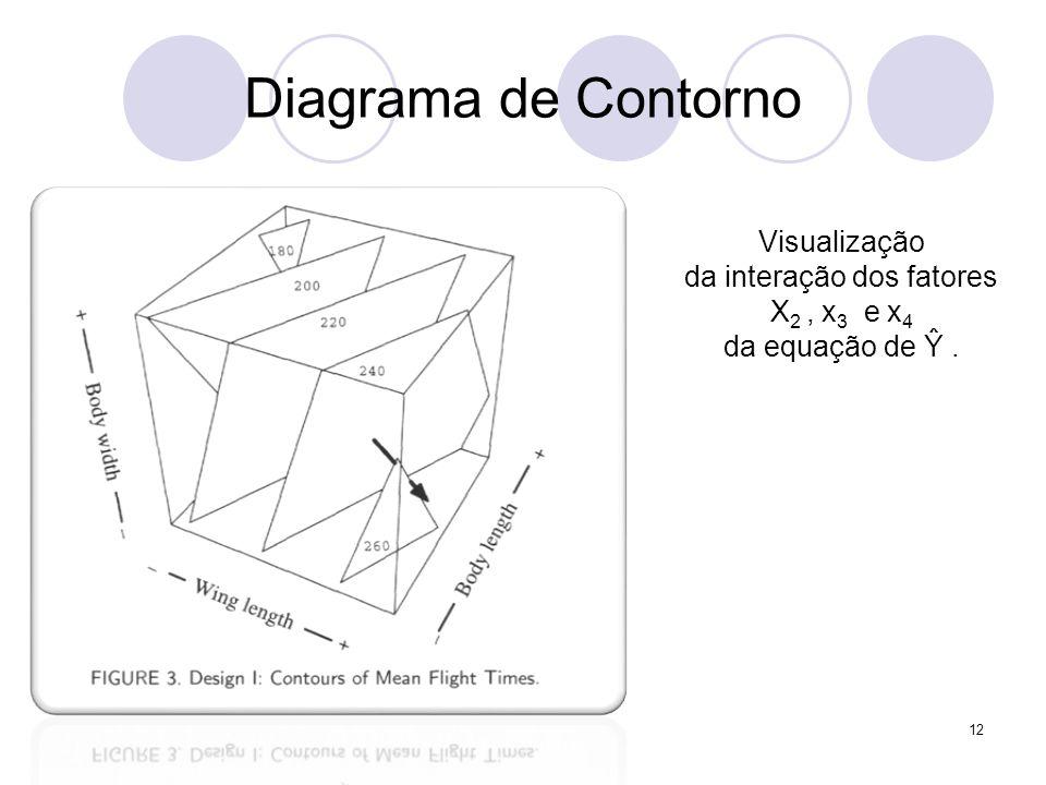 Diagrama de Contorno 12 Visualização da interação dos fatores X 2, x 3 e x 4 da equação de Ŷ.