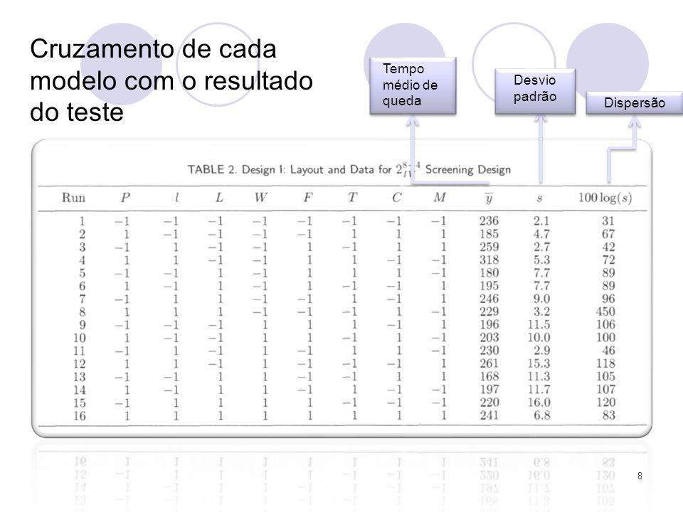 8 Tempo médio de queda Dispersão Desvio padrão Cruzamento de cada modelo com o resultado do teste