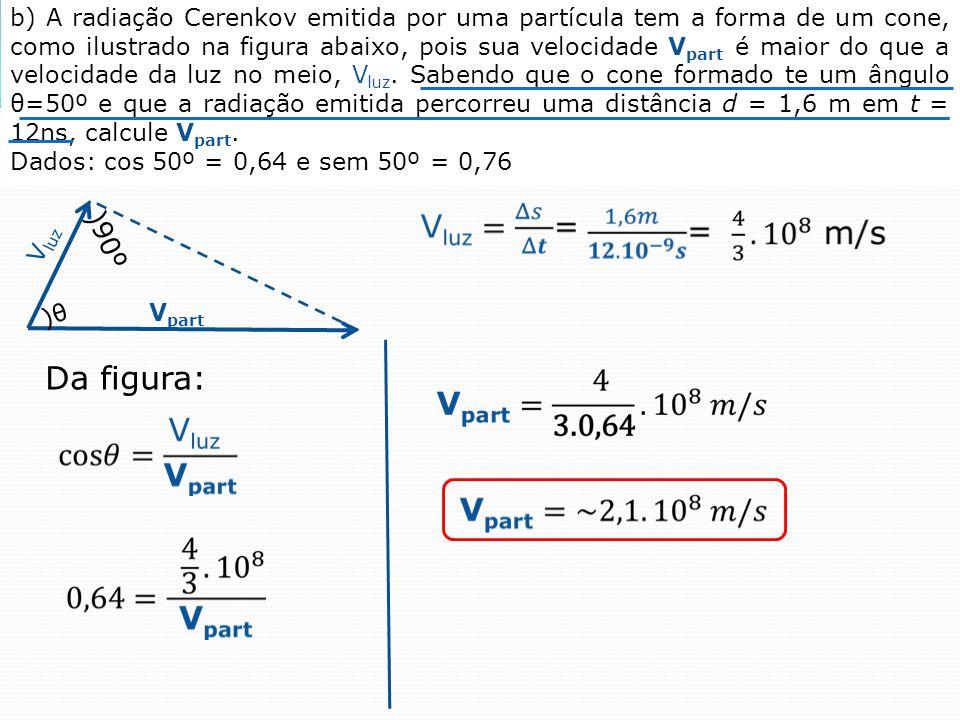 )θ)θ )90º V luz V part Da figura: b) A radiação Cerenkov emitida por uma partícula tem a forma de um cone, como ilustrado na figura abaixo, pois sua velocidade V part é maior do que a velocidade da luz no meio, V luz.
