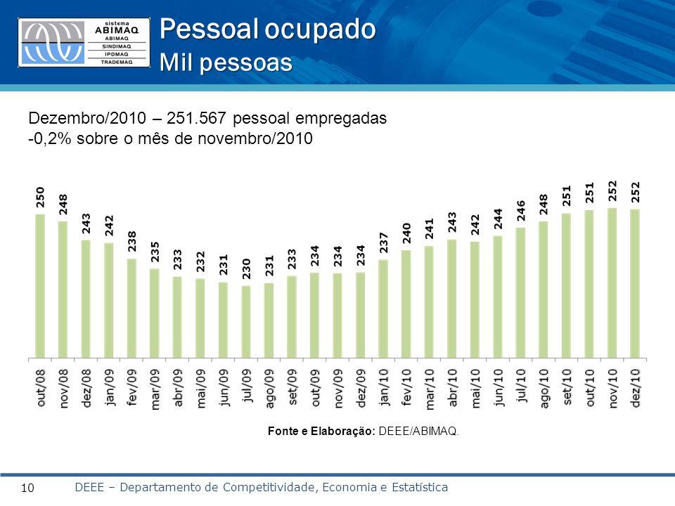 Pessoal ocupado Mil pessoas DEEE – Departamento de Competitividade, Economia e Estatística 10 Fonte e Elaboração: DEEE/ABIMAQ.