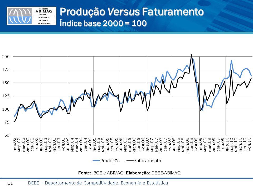 Produção Versus Faturamento Índice base 2000 = 100 DEEE – Departamento de Competitividade, Economia e Estatística 11 Fonte: IBGE e ABIMAQ; Elaboração: DEEE/ABIMAQ.