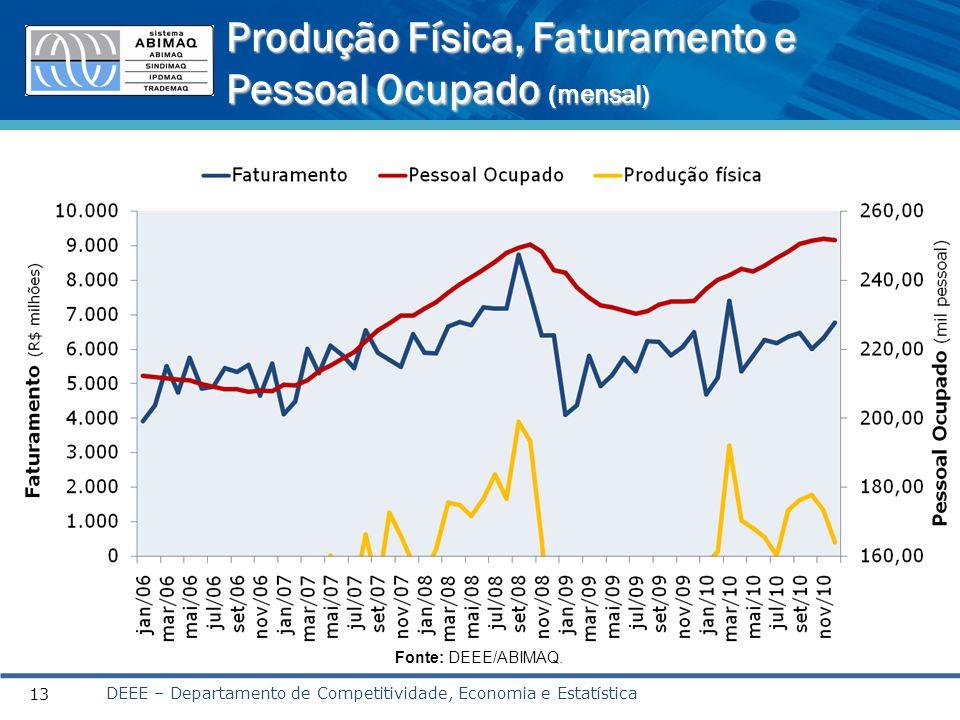 Produção Física, Faturamento e Pessoal Ocupado (mensal) DEEE – Departamento de Competitividade, Economia e Estatística 13 Fonte: DEEE/ABIMAQ.